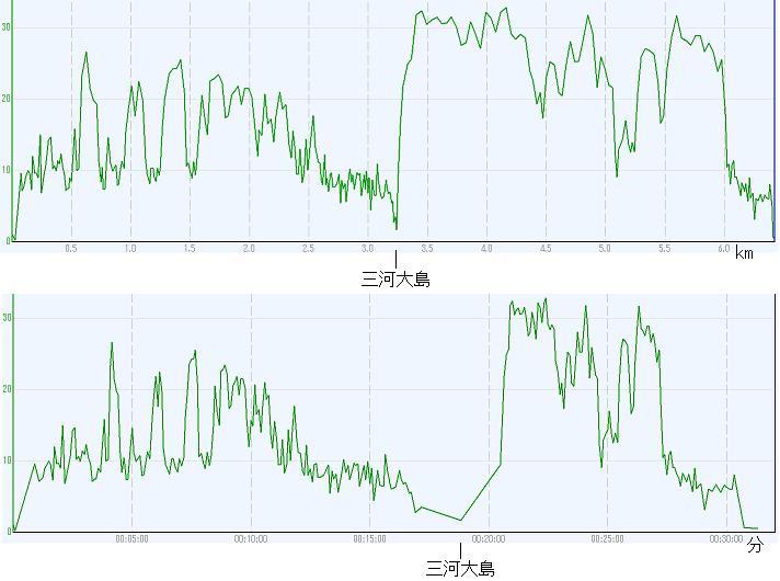 距離及び時間での速度変化_GPS